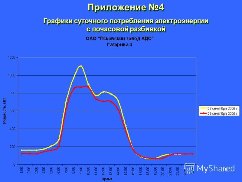 19 Приложение 4 Графики суточного потребления электроэнергии с почасовой разбивкой Приложение 4 Графики суточного потребления электроэнергии с почасовой разбивкой