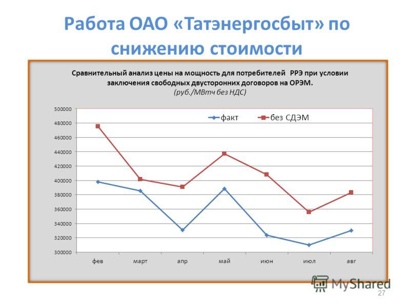 Работа ОАО «Татэнергосбыт» по снижению стоимости 27