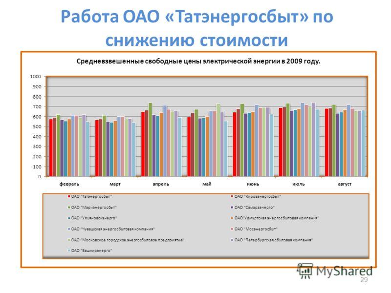 Работа ОАО «Татэнергосбыт» по снижению стоимости 29