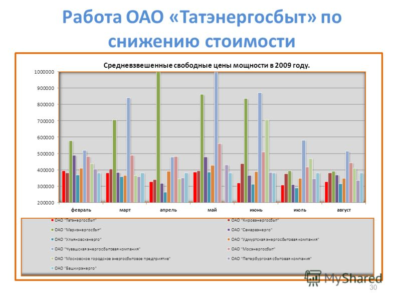 Работа ОАО «Татэнергосбыт» по снижению стоимости 30