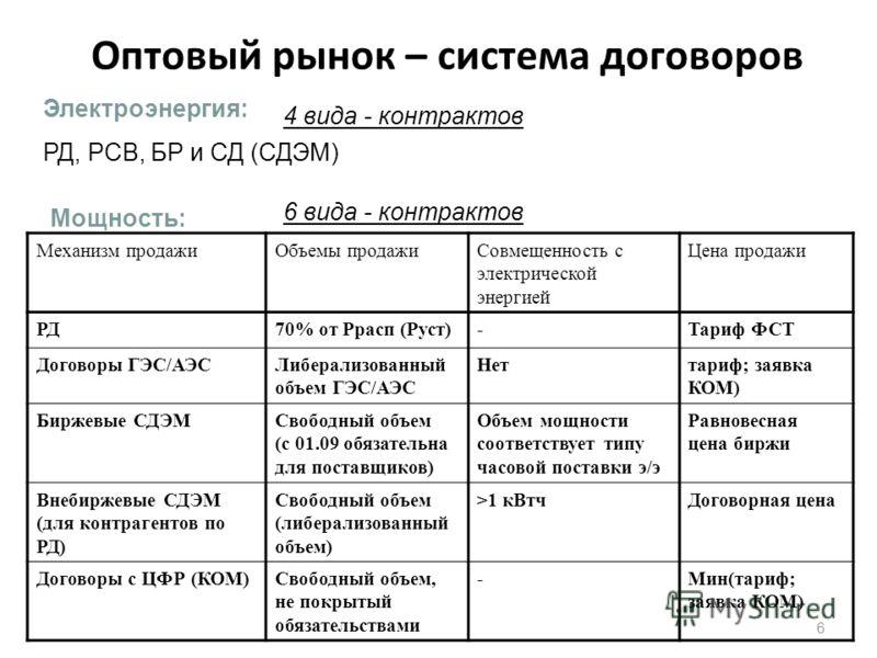 Оптовый рынок – система договоров 6 6 Механизм продажиОбъемы продажиСовмещенность с электрической энергией Цена продажи РД70% от Ррасп (Руст)-Тариф ФСТ Договоры ГЭС/АЭСЛиберализованный объем ГЭС/АЭС Неттариф; заявка КОМ) Биржевые СДЭМСвободный объем