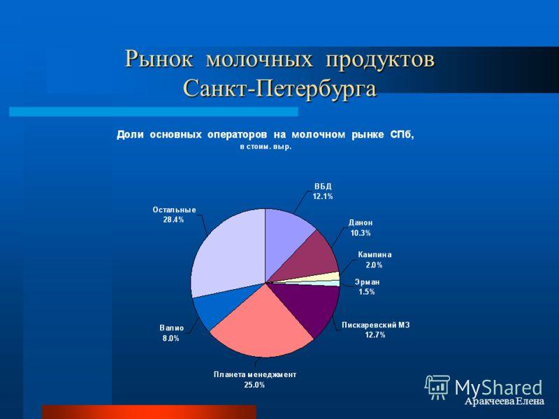 Рынок молочных продуктов Санкт-Петербурга Аракчеева Елена
