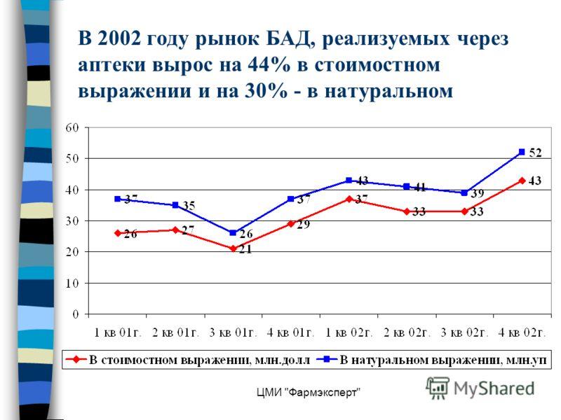 ЦМИ Фармэксперт В 2002 году рынок БАД, реализуемых через аптеки вырос на 44% в стоимостном выражении и на 30% - в натуральном