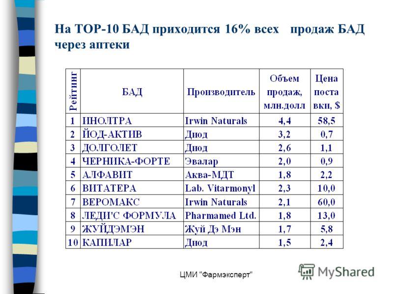 ЦМИ Фармэксперт На ТОР-10 БАД приходится 16% всех продаж БАД через аптеки