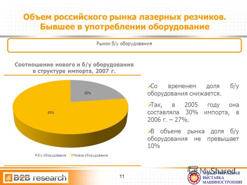 Объем российского рынка лазерных резчиков. Бывшее в употреблении оборудование Рынок б/у оборудования Со временем доля б/у оборудования снижается. Так, в 2005 году она составляла 30% импорта, в 2006 г. – 27%. В объеме рынка доля б/у оборудования не пр