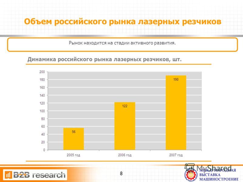 Объем российского рынка лазерных резчиков Рынок находится на стадии активного развития. Динамика российского рынка лазерных резчиков, шт. 8