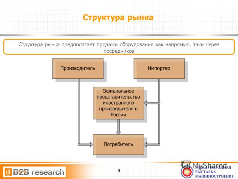 Структура рынка Структура рынка предполагает продажи оборудования как напрямую, таки через посредников 9