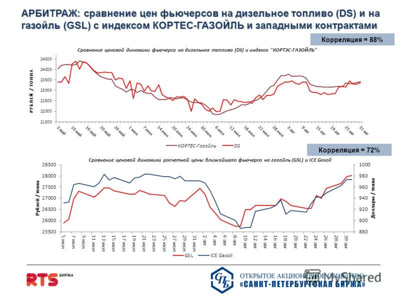 Корреляция = 88% АРБИТРАЖ: сравнение цен фьючерсoв на дизельное топливо (DS) и на газойль (GSL) с индексом КОРТЕС-ГАЗОЙЛЬ и западными контрактами Корреляция = 72%