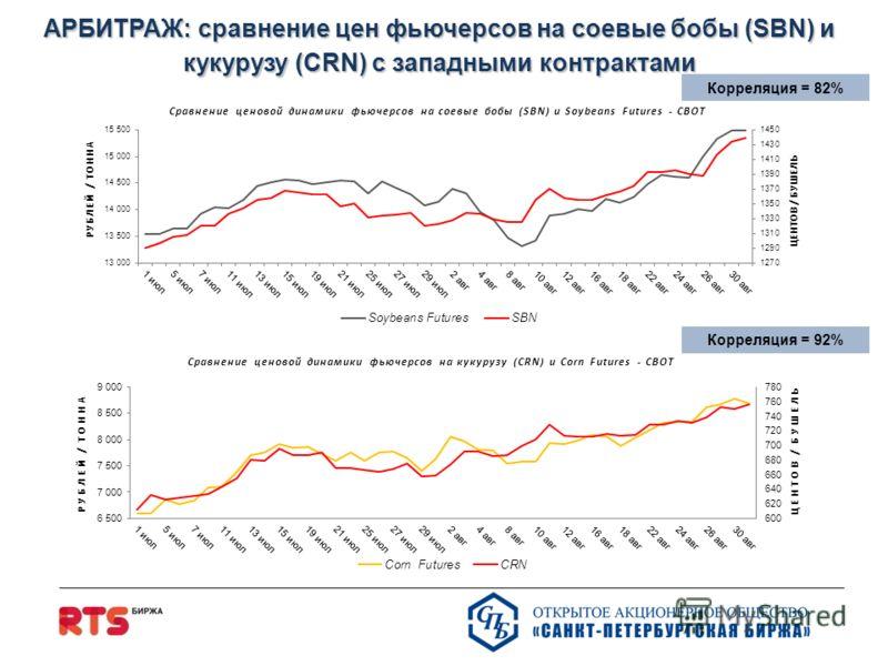 АРБИТРАЖ: сравнение цен фьючерсoв на соевые бобы (SBN) и кукурузу (CRN) с западными контрактами Корреляция = 82% Корреляция = 92%