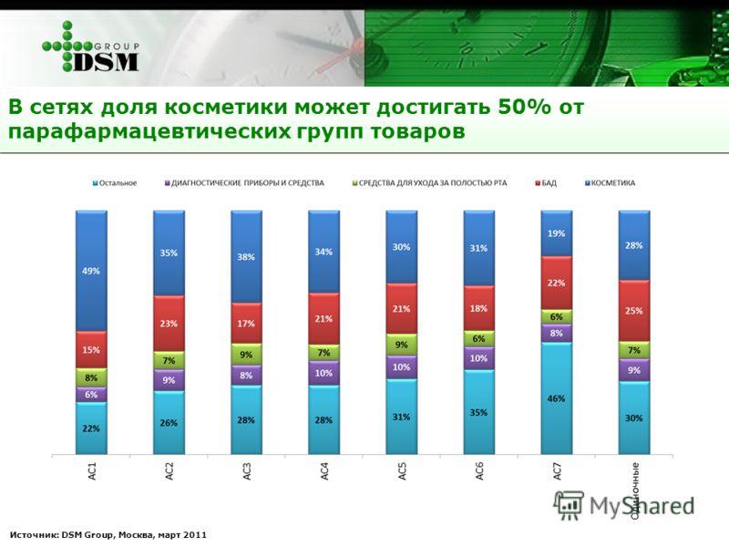 Источник: DSM Group, Москва, март 2011 В сетях доля косметики может достигать 50% от парафармацевтических групп товаров