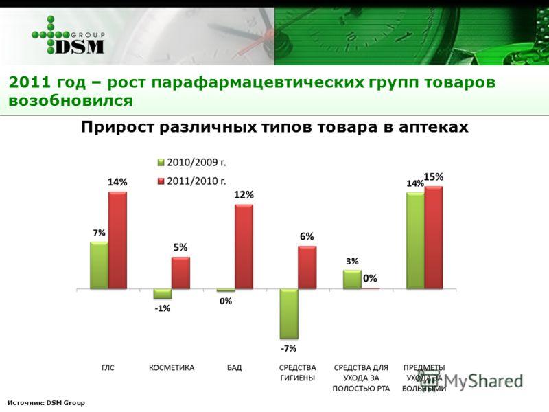Источник: DSM Group 2011 год – рост парафармацевтических групп товаров возобновился Прирост различных типов товара в аптеках