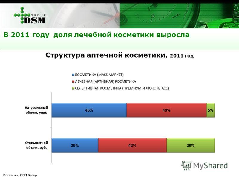 Источник: DSM Group В 2011 году доля лечебной косметики выросла Структура аптечной косметики, 2011 год