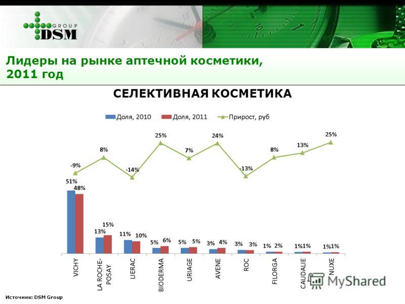 Источник: DSM Group Лидеры на рынке аптечной косметики, 2011 год СЕЛЕКТИВНАЯ КОСМЕТИКА