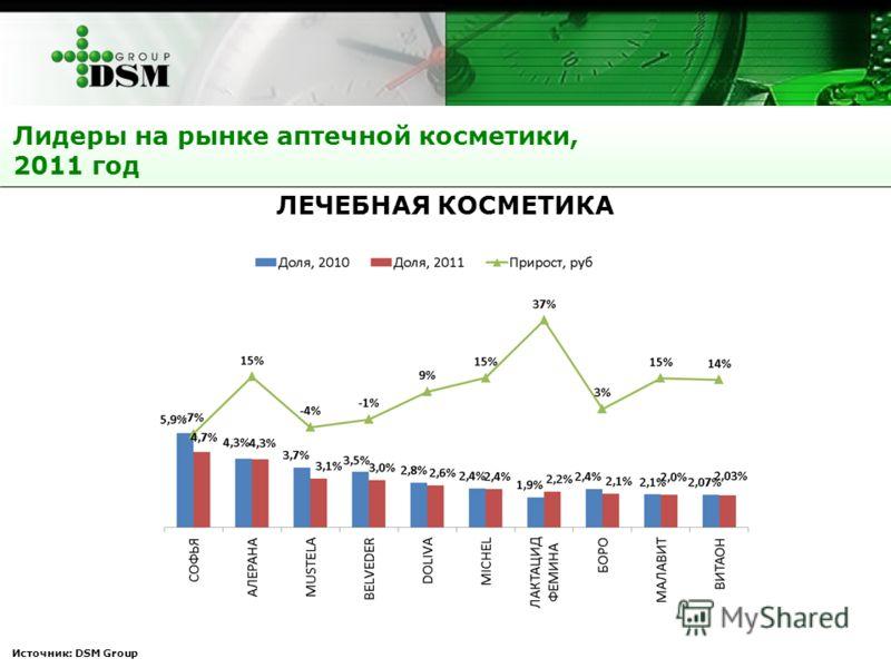 Источник: DSM Group ЛЕЧЕБНАЯ КОСМЕТИКА Лидеры на рынке аптечной косметики, 2011 год