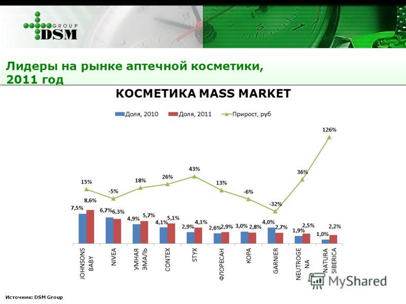 Источник: DSM Group КОСМЕТИКА MASS MARKET Лидеры на рынке аптечной косметики, 2011 год