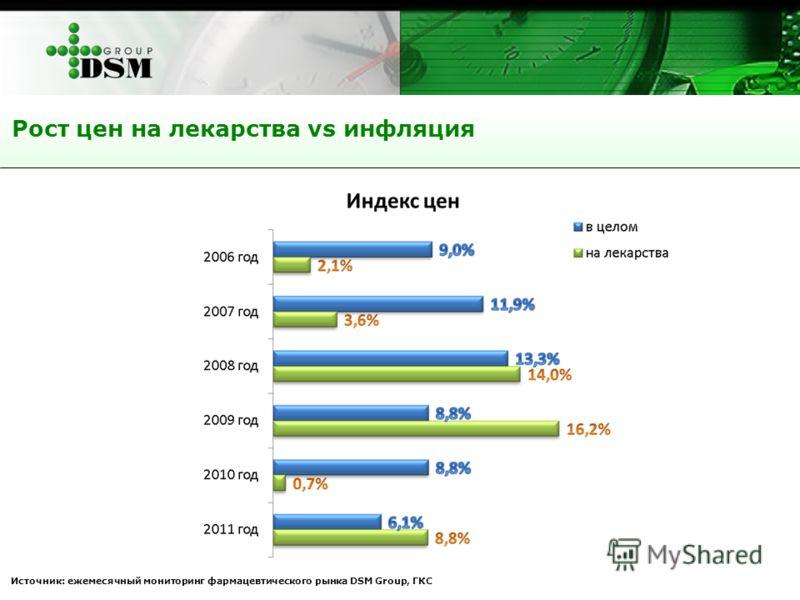 Рост цен на лекарства vs инфляция Источник: ежемесячный мониторинг фармацевтического рынка DSM Group, ГКС