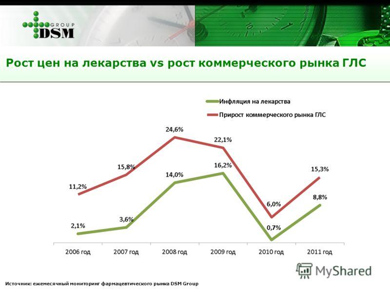 Рост цен на лекарства vs рост коммерческого рынка ГЛС Источник: ежемесячный мониторинг фармацевтического рынка DSM Group
