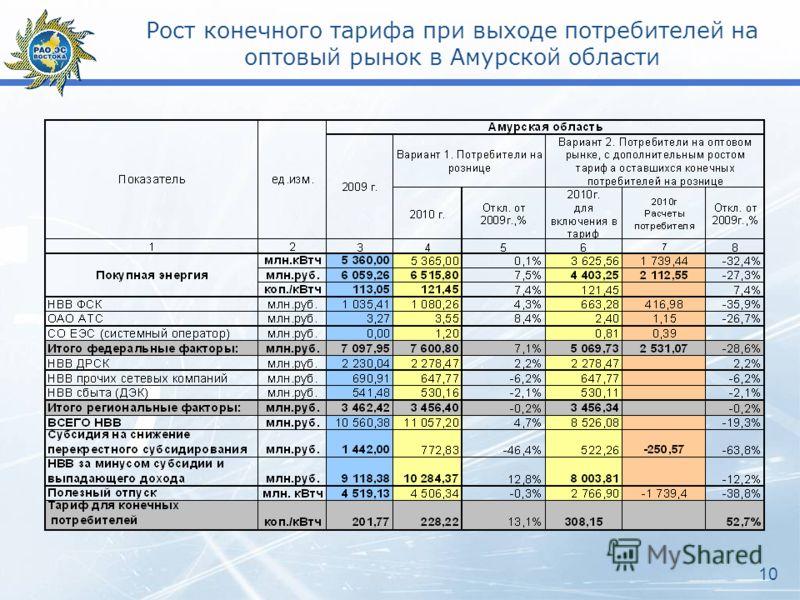 Рост конечного тарифа при выходе потребителей на оптовый рынок в Амурской области 10