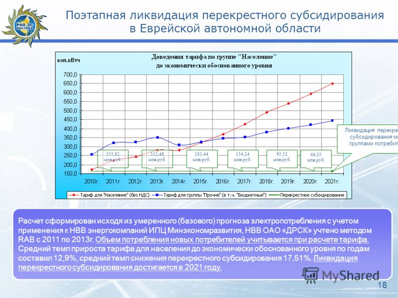 Поэтапная ликвидация перекрестного субсидирования в Еврейской автономной области 353,82 млн.руб. 332,48 млн.руб. 261,44 млн.руб. 154,24 млн.руб. 93,52 млн.руб. Ликвидация перекрестного субсидирования между группами потребителей 44,30 млн.руб. Расчет