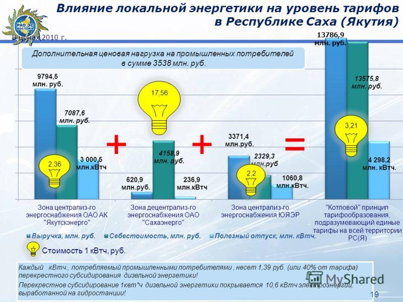 Влияние локальной энергетики на уровень тарифов в Республике Саха (Якутия) В ценах 2010 г. Каждый кВтч., потребляемый промышленными потребителями, несет 1,39 руб. (или 40% от тарифа) перекрестного субсидирования дизельной энергетики! Перекрестное суб