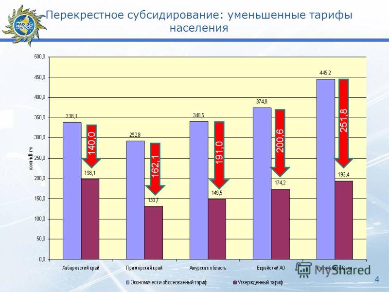 Перекрестное субсидирование: уменьшенные тарифы населения 140,0 162,1 191,0 200,6 251,8 4