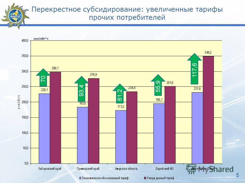 Перекрестное субсидирование: увеличенные тарифы прочих потребителей 70 93,4 61,2 55,9 117,6 5