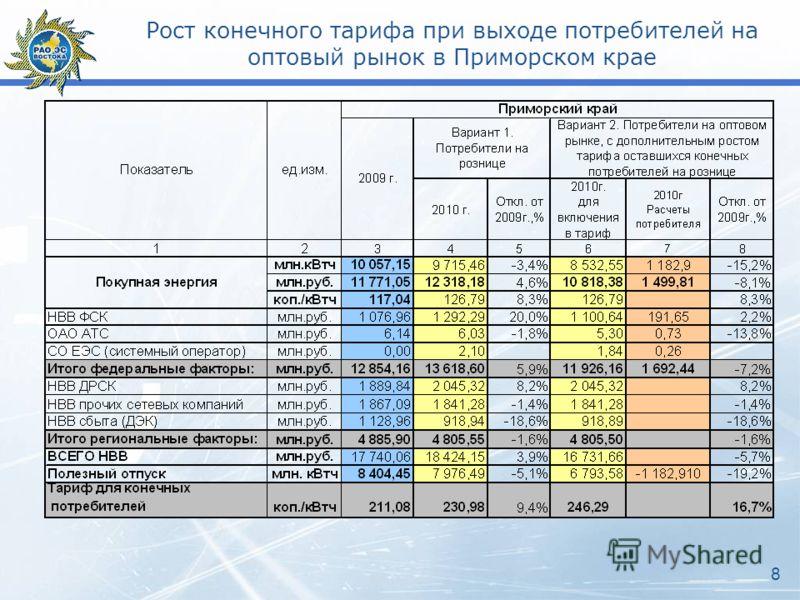 Рост конечного тарифа при выходе потребителей на оптовый рынок в Приморском крае 8