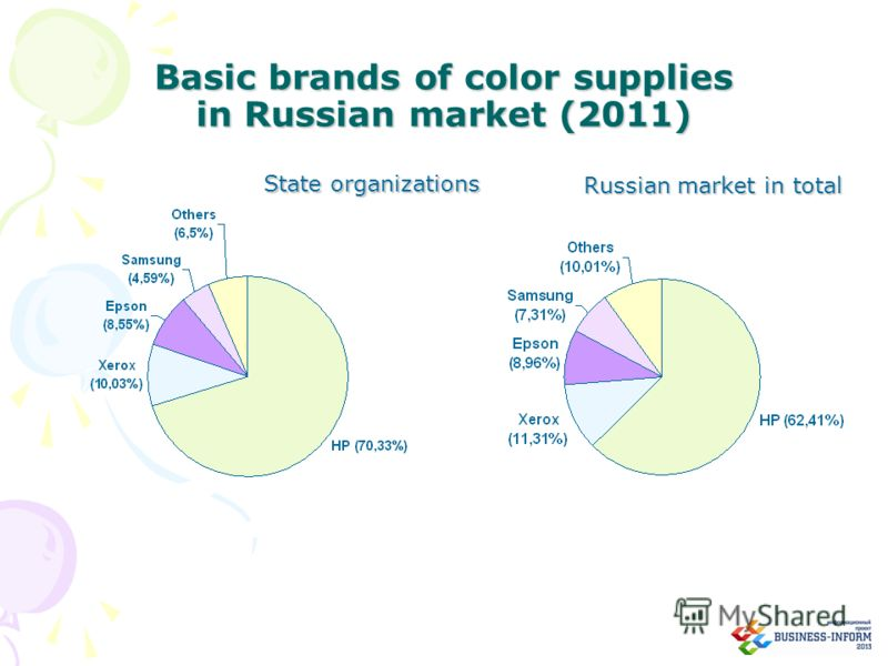 Basic brands of color supplies in Russian market (2011) Russian market in total State organizations