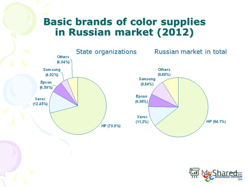 Basic brands of color supplies in Russian market (2012) State organizations Russian market in total