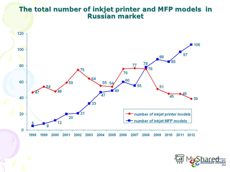 The total number of inkjet printer and MFP models in Russian market