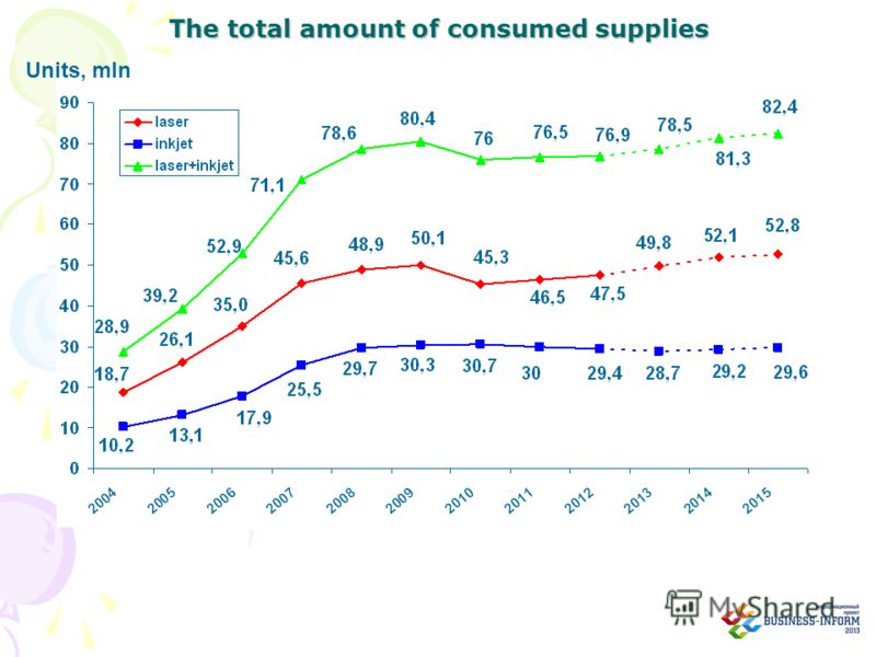 The total amount of consumed supplies Units, mln