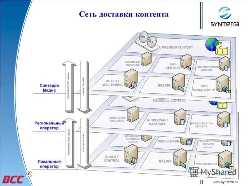 www.synterra.ru Сеть доставки контента