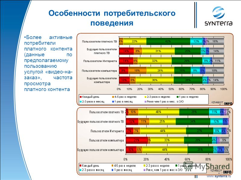 www.synterra.ru Особенности потребительского поведения Более активные потребители платного контента (данные по предполагаемому пользованию услугой «видео-на- заказ», частота просмотра платного контента