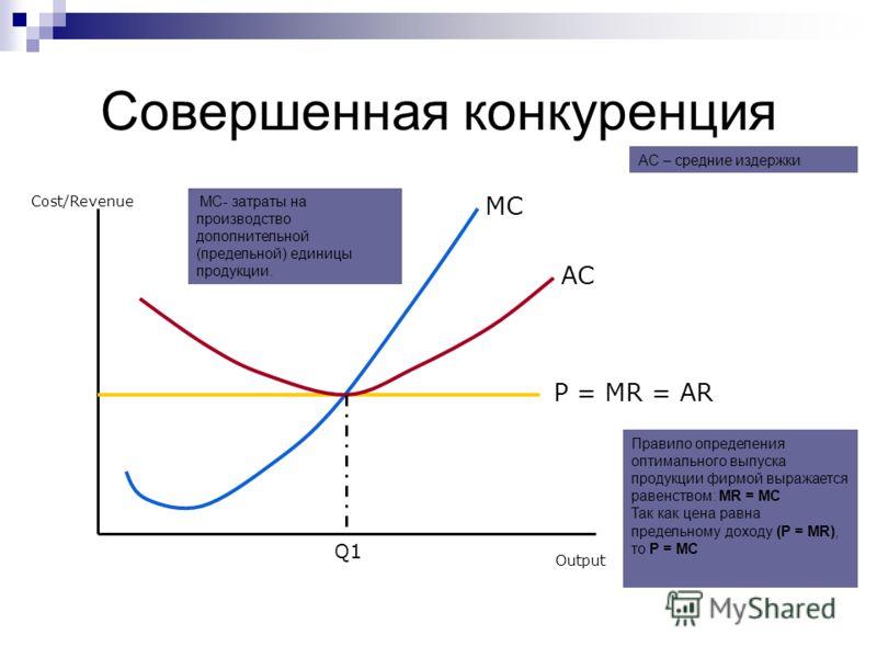 Совершенная конкуренция Cost/Revenue Output P = MR = AR MC MC- затраты на производство дополнительной (предельной) единицы продукции. AC AC – средние издержки Q1 Правило определения оптимального выпуска продукции фирмой выражается равенством: MR = MC