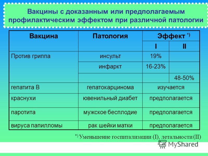 Вакцины с доказанным или предполагаемым профилактическим эффектом при различной патологии ВакцинаПатология Эффект *) III Против гриппаинсульт19% инфаркт16-23% 48-50% гепатита Вгепатокарциномаизучается краснухиювенильный диабетпредполагается паротитам
