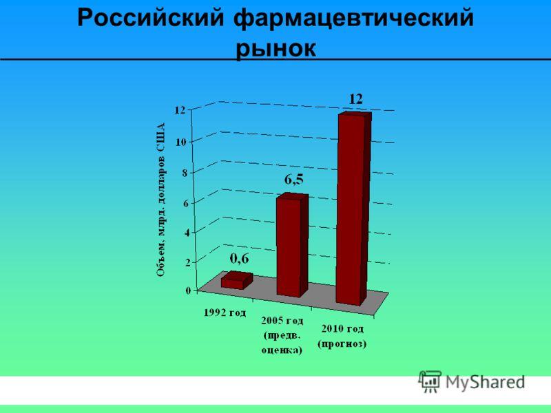 Российский фармацевтический рынок
