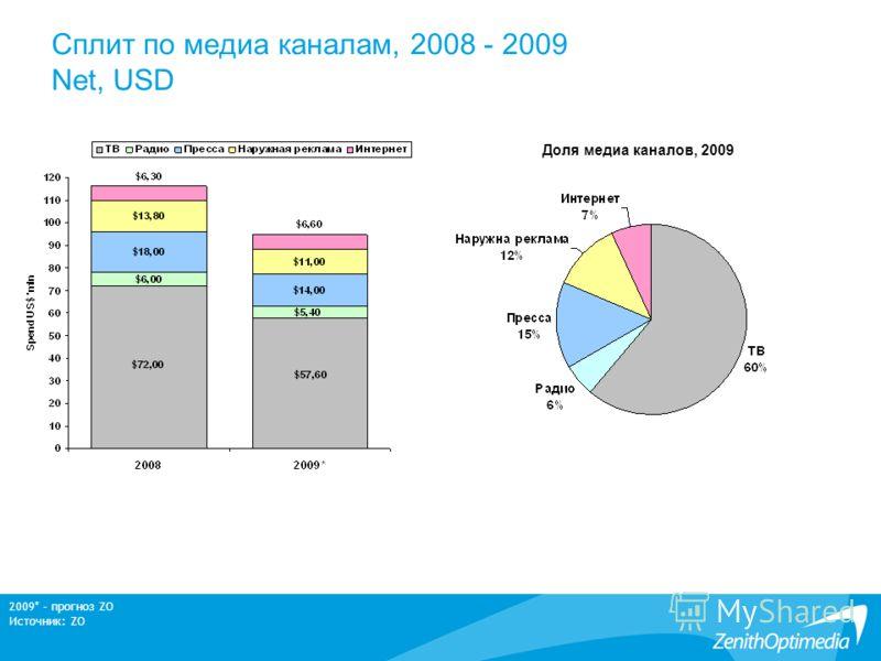 Сплит по медиа каналам, 2008 - 2009 Net, USD Доля медиа каналов, 2009 2009* – прогноз ZO Источник: ZO