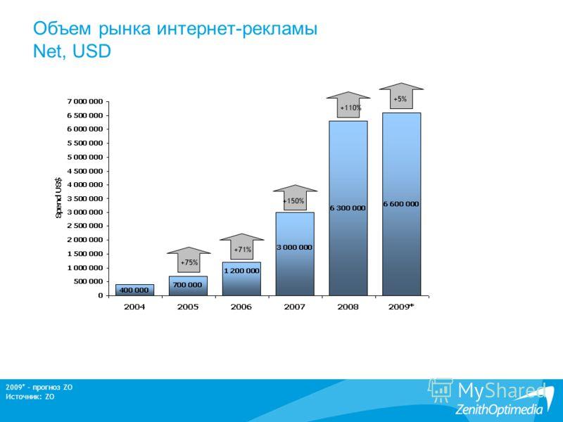 Объем рынка интернет-рекламы Net, USD 2009* – прогноз ZO Источник: ZO +75% +150% +110% +71% +5%