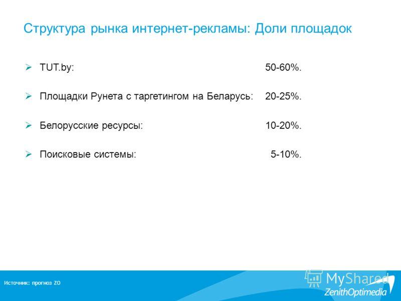 Структура рынка интернет-рекламы: Доли площадок TUT.by:50-60%. Площадки Рунета с таргетингом на Беларусь:20-25%. Белорусские ресурсы:10-20%. Поисковые системы: 5-10%. Источник: прогноз ZO