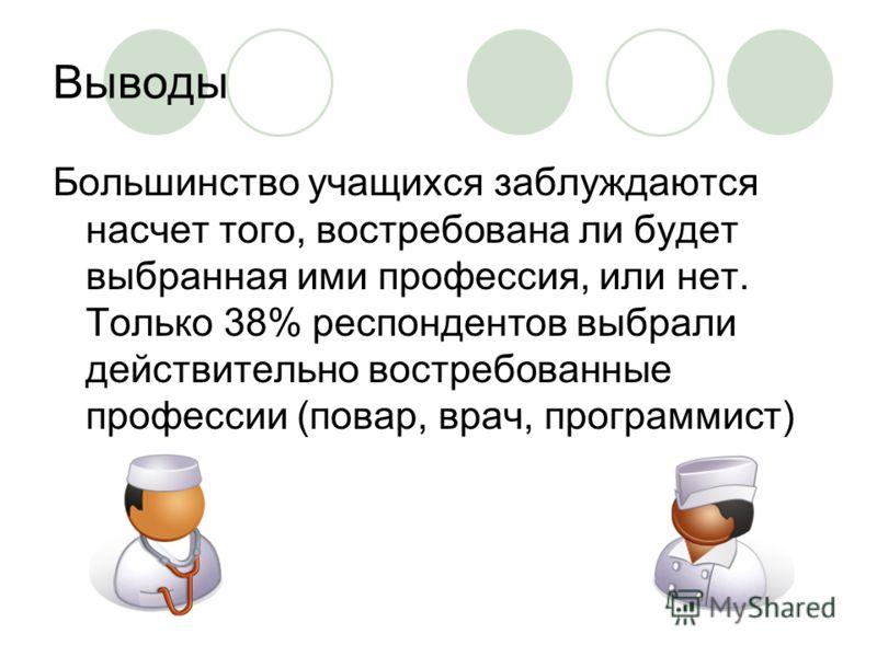 Выводы Большинство учащихся заблуждаются насчет того, востребована ли будет выбранная ими профессия, или нет. Только 38% респондентов выбрали действительно востребованные профессии (повар, врач, программист)