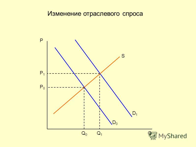 P1P1 Q1Q1 D1D1 D0D0 P0P0 P Q0Q0 Q S Изменение отраслевого спроса