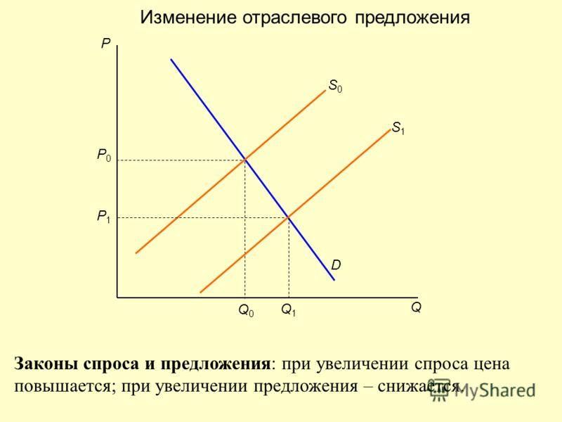 P0P0 P Q0Q0 Q D S0S0 Q1Q1 P1P1 S1S1 Изменение отраслевого предложения Законы спроса и предложения: при увеличении спроса цена повышается; при увеличении предложения – снижается.