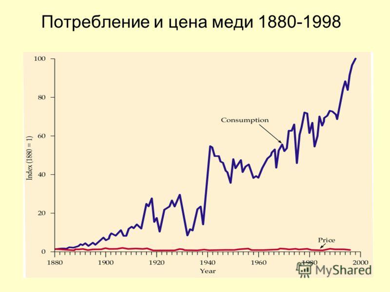 Потребление и цена меди 1880-1998