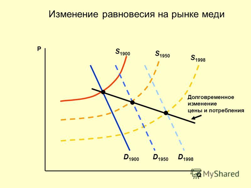 S 1998 D 1998 D 1900 S 1900 S 1950 D 1950 Долговременное изменение цены и потребления Изменение равновесия на рынке меди Q P