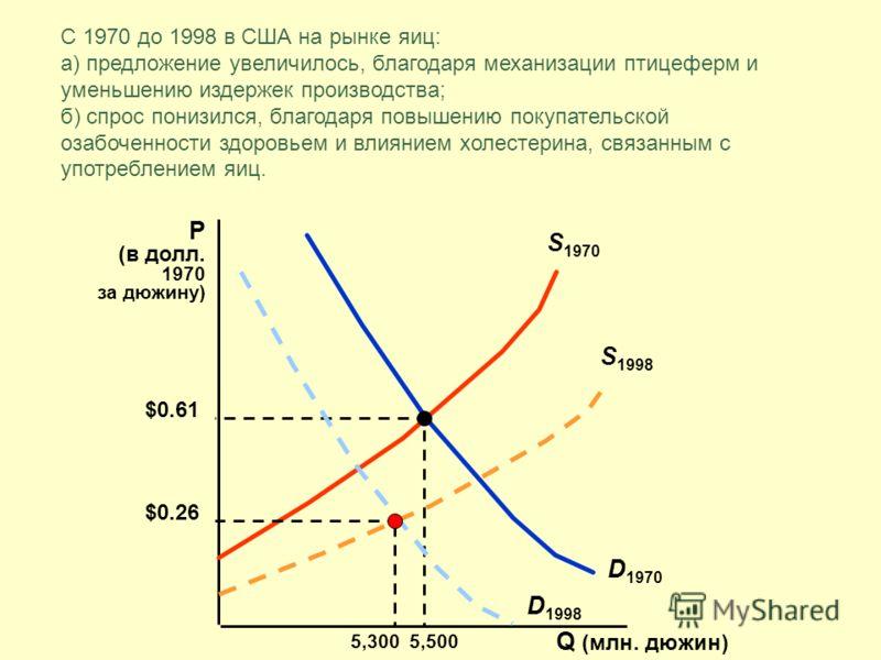 С 1970 до 1998 в США на рынке яиц: а) предложение увеличилось, благодаря механизации птицеферм и уменьшению издержек производства; б) спрос понизился, благодаря повышению покупательской озабоченности здоровьем и влиянием холестерина, связанным с упот