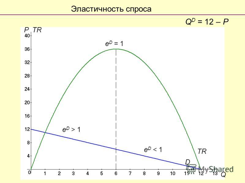 e D < 1 e D > 1 e D = 1 D Q PTR Q D = 12 – P Эластичность спроса