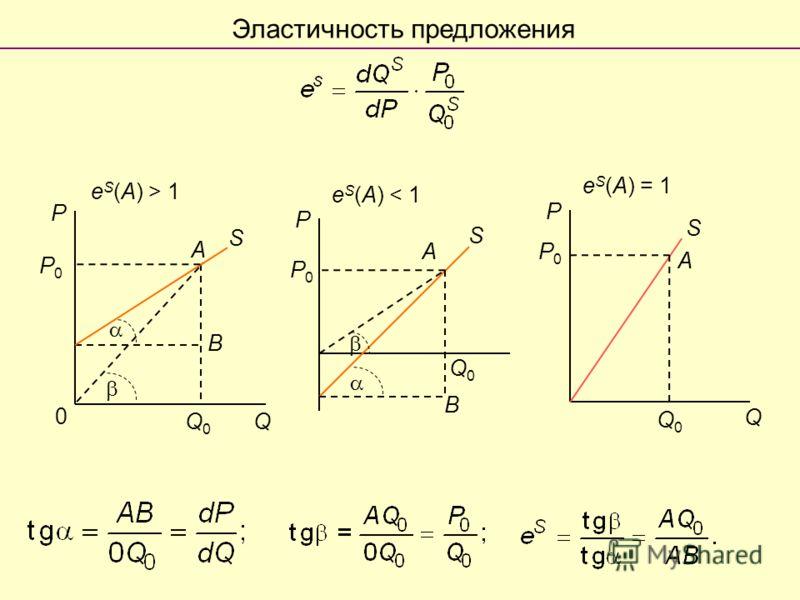 0 B Q P Q0Q0 A S P0P0 P A B S P0P0 Q0Q0 e S (A) > 1 e S (A) < 1 e S (A) = 1 Q P S P0P0 Q0Q0 A Эластичность предложения