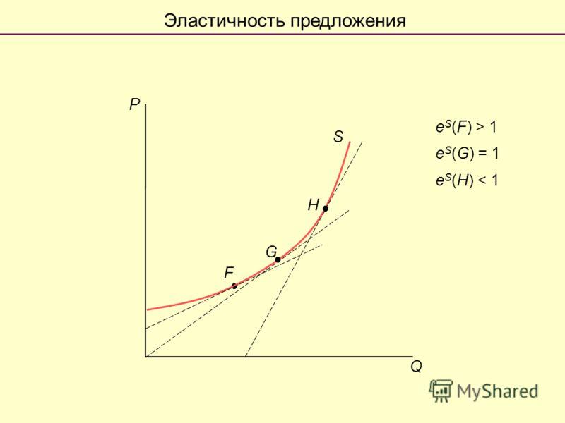 Q P S F e S (F) > 1 e S (G) = 1 e S (H) < 1 G H Эластичность предложения