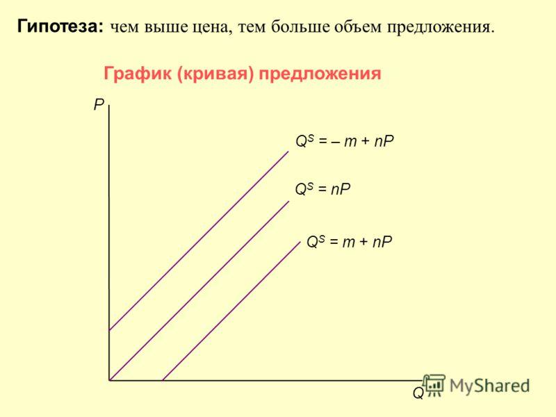 График (кривая) предложения Q P Q S = – m + nP Q S = nP Q S = m + nP Гипотеза: чем выше цена, тем больше объем предложения.