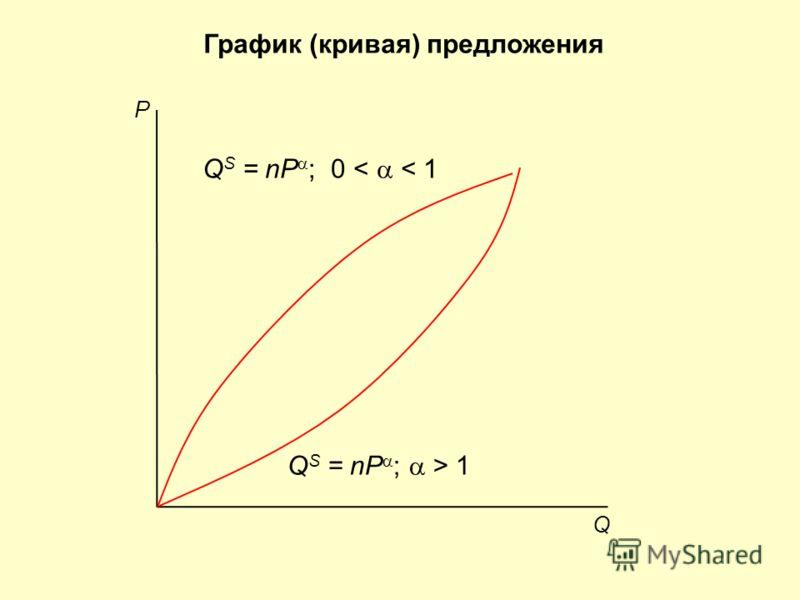 График (кривая) предложения Q P Q S = nP ; 0 < < 1 Q S = nP ; > 1